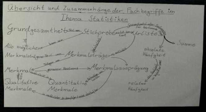 Conceptmap-mathe_1